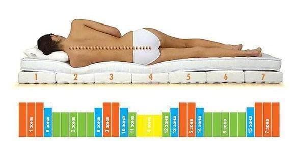 удобное и правильное расположение на кровати Орматек