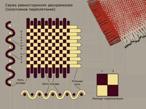 мелкоузорчатые переплетения нитей в ткани