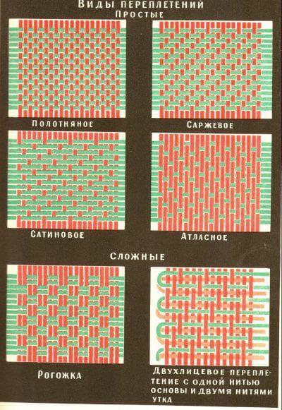 виды переплетения нитей в ткани