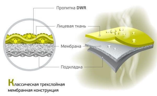 ткань мембрана