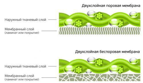 двухслойная ткань мембрана