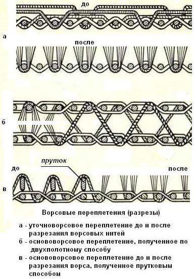 пике переплетения нитей в ткани