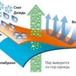 Ткань мембрана: особенности материала, что это такое