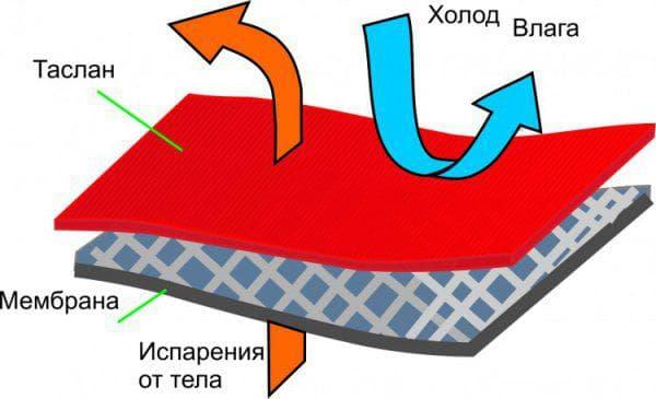 ткань таслан